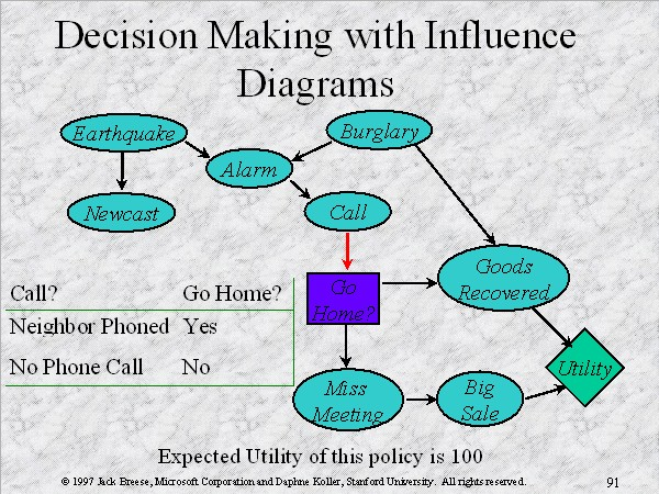 personal factors affecting decision making